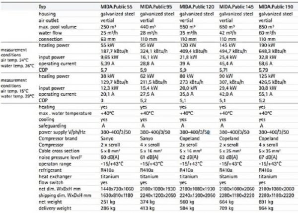 Bảng thông số kỹ thuật chi tiết đầy đủ của tất cả các dòng máy MIDA.Public
