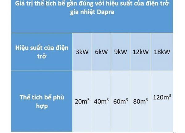 Hiệu suất của điện trở phù hợp cho từng kích thước hồ bơi