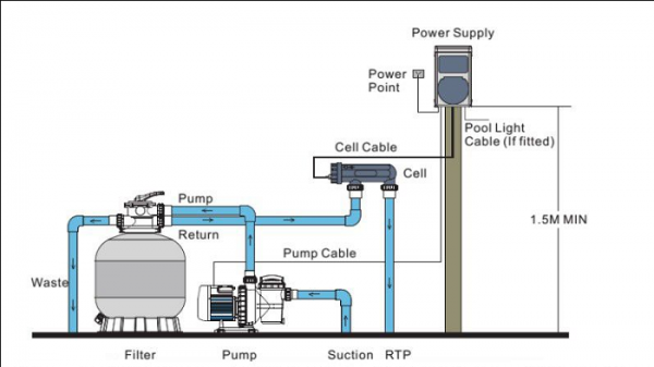 Quá trình điện phân muối của máy trong hồ bơi