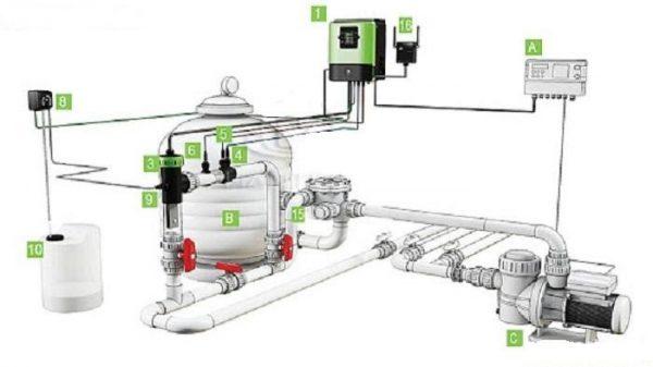 Nguyên lý hoạt động của máy điện phân muối MIDA.OXI