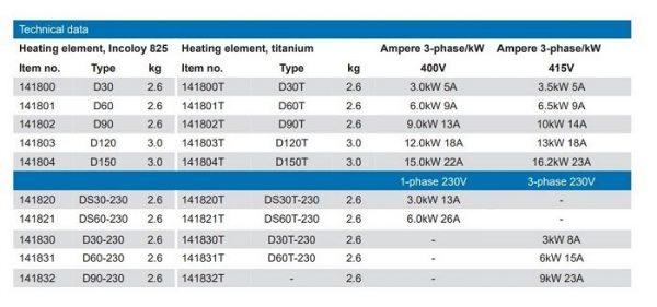 Bảng chi tiết kích thước, công suất của các dòng sản phẩm máy sưởi điện 913