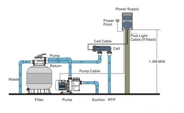 Nguyên lý hoạt động bộ điện phân muối
