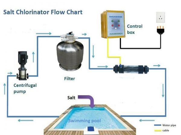 Nguyên lý hoạt động của máy điện phân muối tạo Clo Emaux SSC Series
