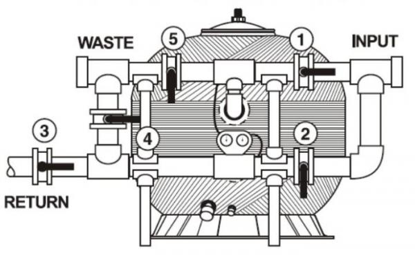 Bồn lọc Emaux NL Series được làm từ sợi thủy tinh có độ bền cao