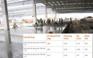 Cấp phối bê tông mác 250 xi măng pcb40